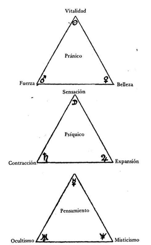 El significado de los aspectos I parte
